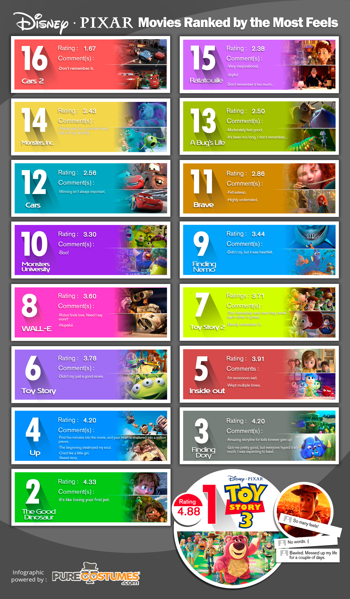 Infographic: Disney-Pixar Ranked by the Most Feels
