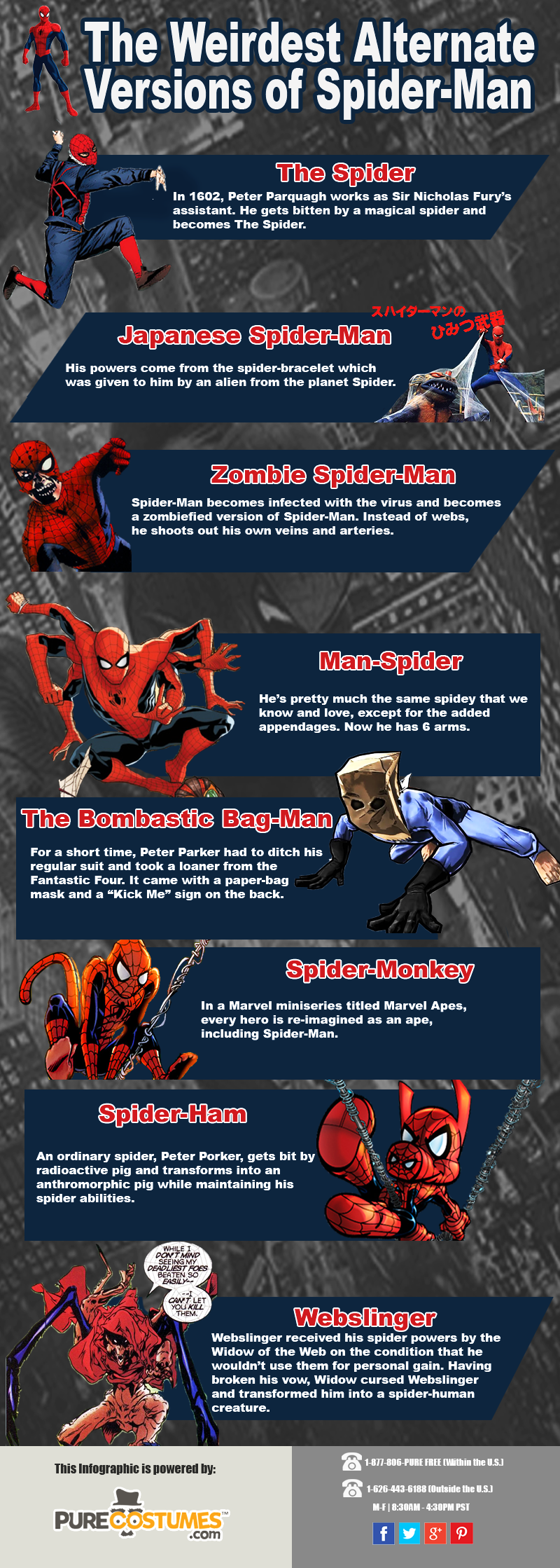 Weirdest Alternate Versions of Spider-Man