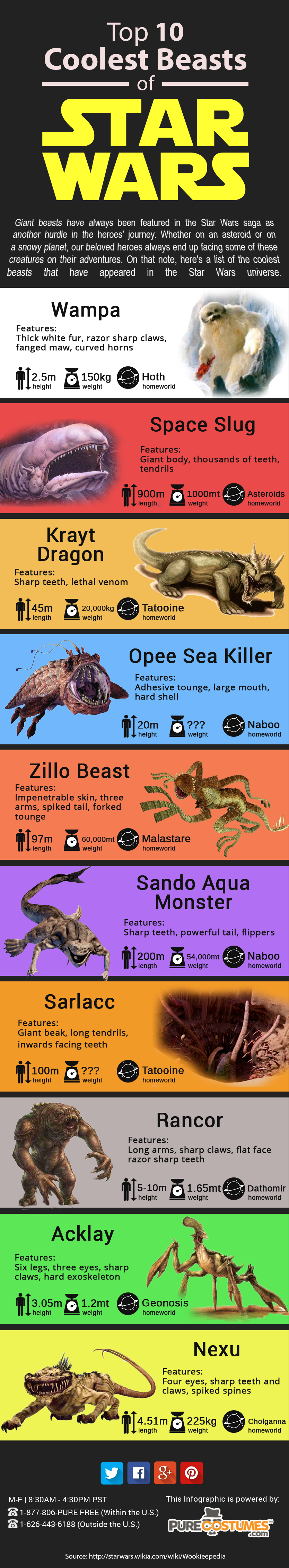 Star Wars Beasts Infographic