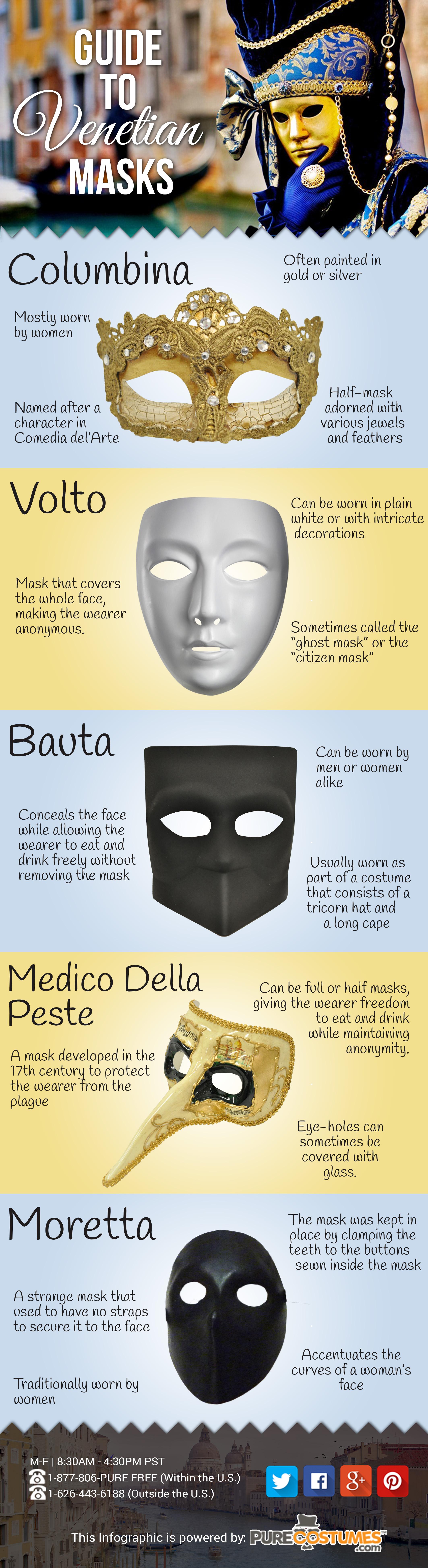 venetian masks infographic