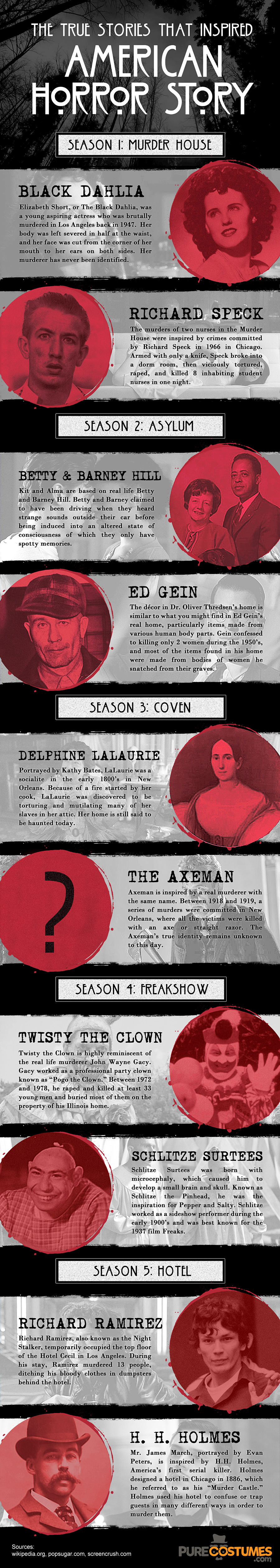 True Stories That Inspired American Horror Story
