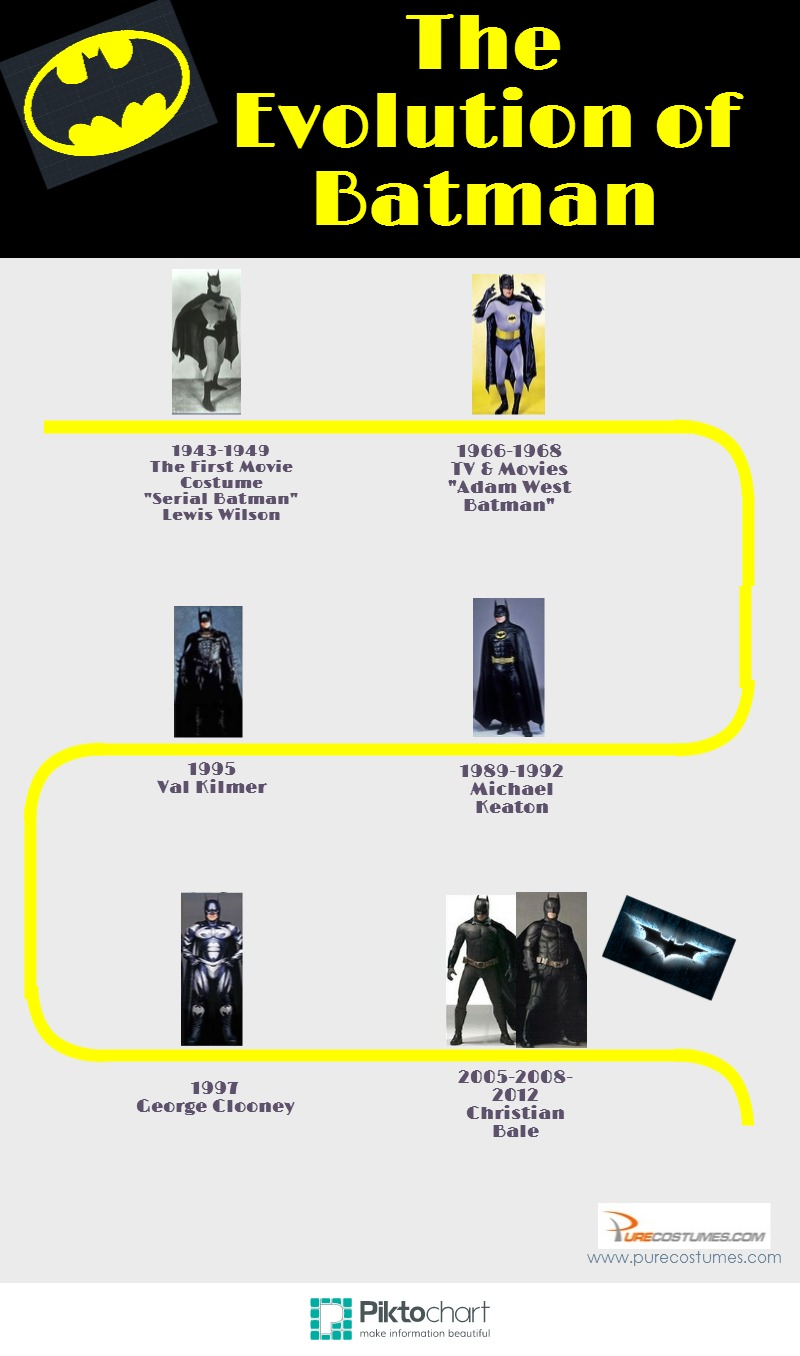 Evolution of Batman Infographic
