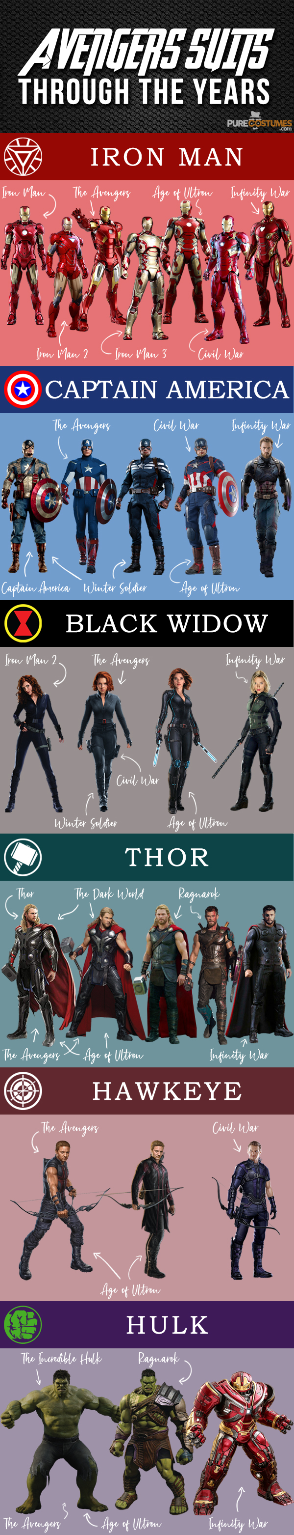 info-avengers-costumes infographic costumes Avengers Suits Changes