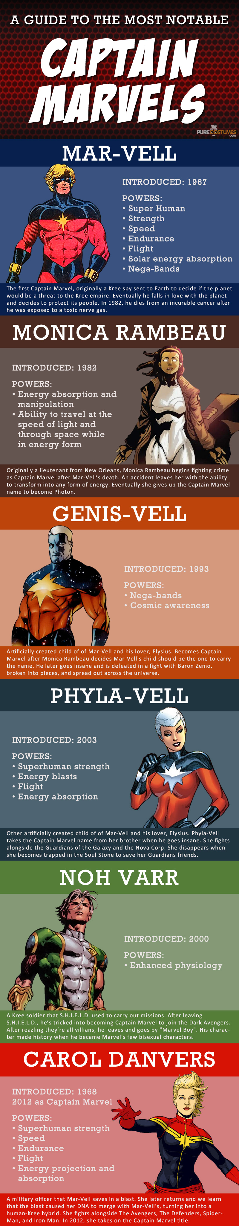 infographic A Guide to the Most Notable Captain Marvels info-captain-marvels-guide