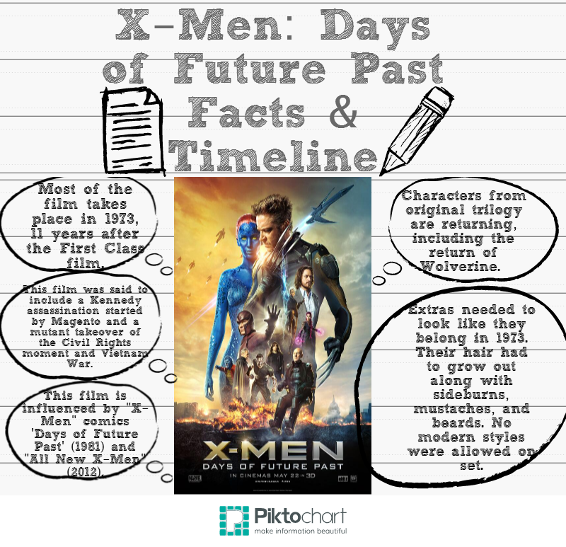 X-Men Days of Future Past Infographic